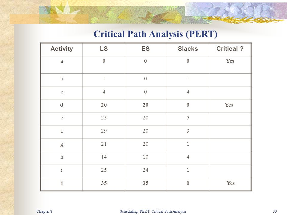 Chapter 8Scheduling, PERT, Critical Path Analysis33 Critical Path Analysis (PERT) ActivityLSESSlacksCritical ? a000Yes b101 c404 d20 0Yes e25205 f2920