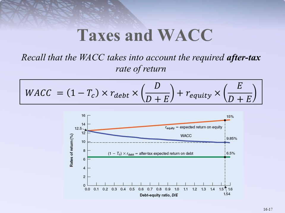 16-17 Taxes and WACC Recall that the WACC takes into account the required after-tax rate of return