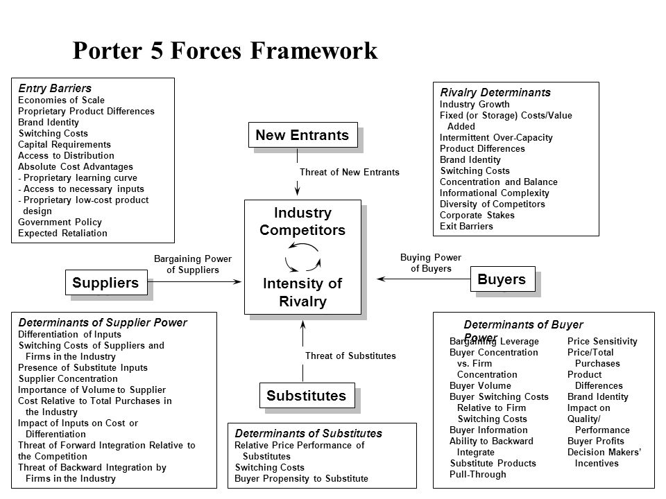 4 Porter 5 Forces Framework Entry Barriers Economies of Scale Proprietary Product Differences Brand Identity Switching Costs Capital Requirements Access to Distribution Absolute Cost Advantages - Proprietary learning curve - Access to necessary inputs - Proprietary low-cost product design Government Policy Expected Retaliation Determinants of Supplier Power Differentiation of Inputs Switching Costs of Suppliers and Firms in the Industry Presence of Substitute Inputs Supplier Concentration Importance of Volume to Supplier Cost Relative to Total Purchases in the Industry Impact of Inputs on Cost or Differentiation Threat of Forward Integration Relative to the Competition Threat of Backward Integration by Firms in the Industry Rivalry Determinants Industry Growth Fixed (or Storage) Costs/Value Added Intermittent Over-Capacity Product Differences Brand Identity Switching Costs Concentration and Balance Informational Complexity Diversity of Competitors Corporate Stakes Exit Barriers Determinants of Substitutes Relative Price Performance of Substitutes Switching Costs Buyer Propensity to Substitute Bargaining Leverage Buyer Concentration vs.