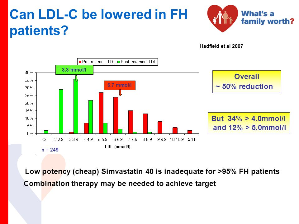 Can LDL-C be lowered in FH patients? Low potency (cheap) Simvastatin 40 is inadequate for >95% FH patients Combination therapy may be needed to achiev