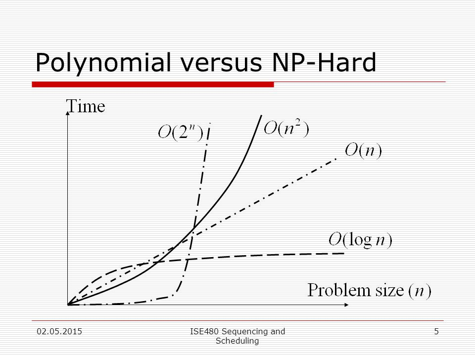 5 Polynomial versus NP-Hard 02.05.2015ISE480 Sequencing and Scheduling