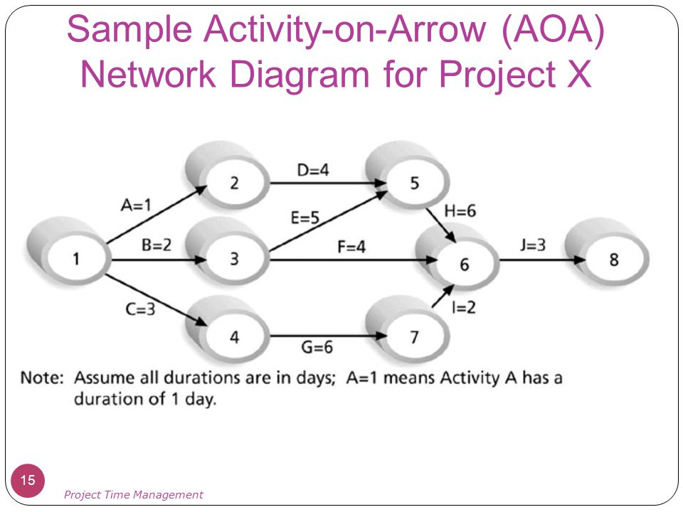 Sample Activity-on-Arrow (AOA) Network Diagram for Project X 15 Project Time Management