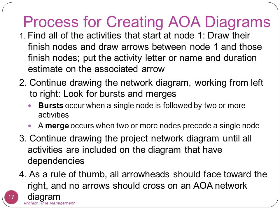 Process for Creating AOA Diagrams 1. Find all of the activities that start at node 1: Draw their finish nodes and draw arrows between node 1 and those