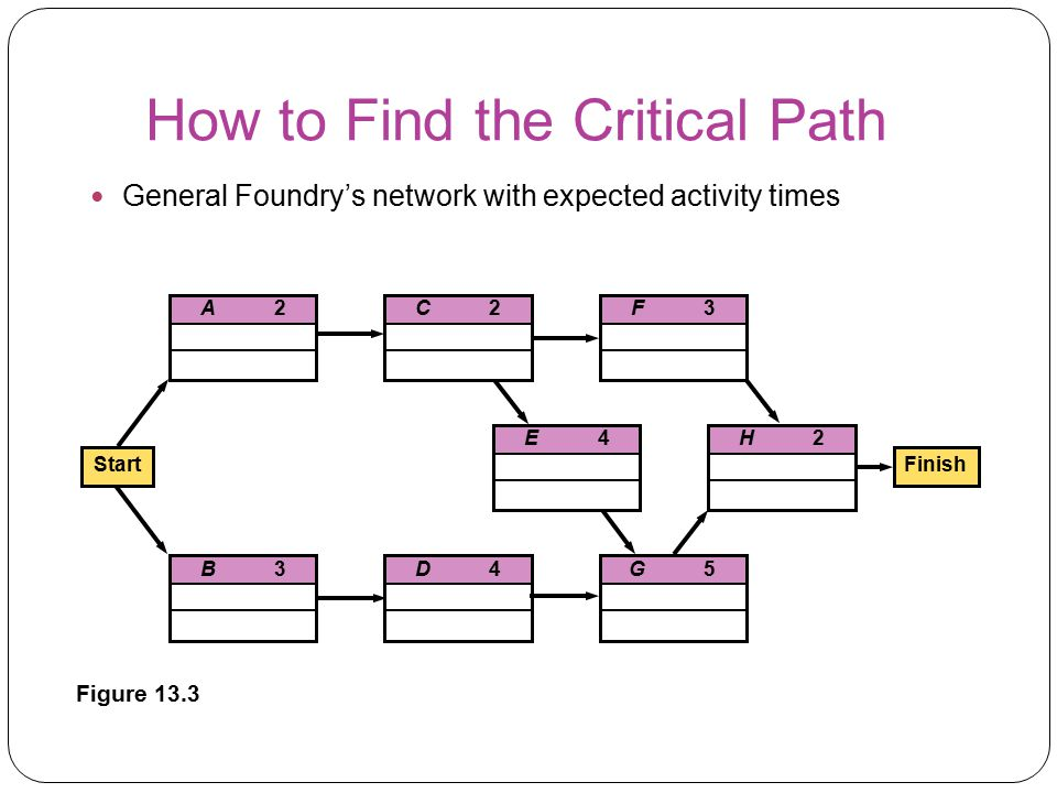 How to Find the Critical Path General Foundry's network with expected activity times A2A2C2C2 H2H2E4E4 B3B3D4D4G5G5 F3F3 StartFinish Figure 13.3