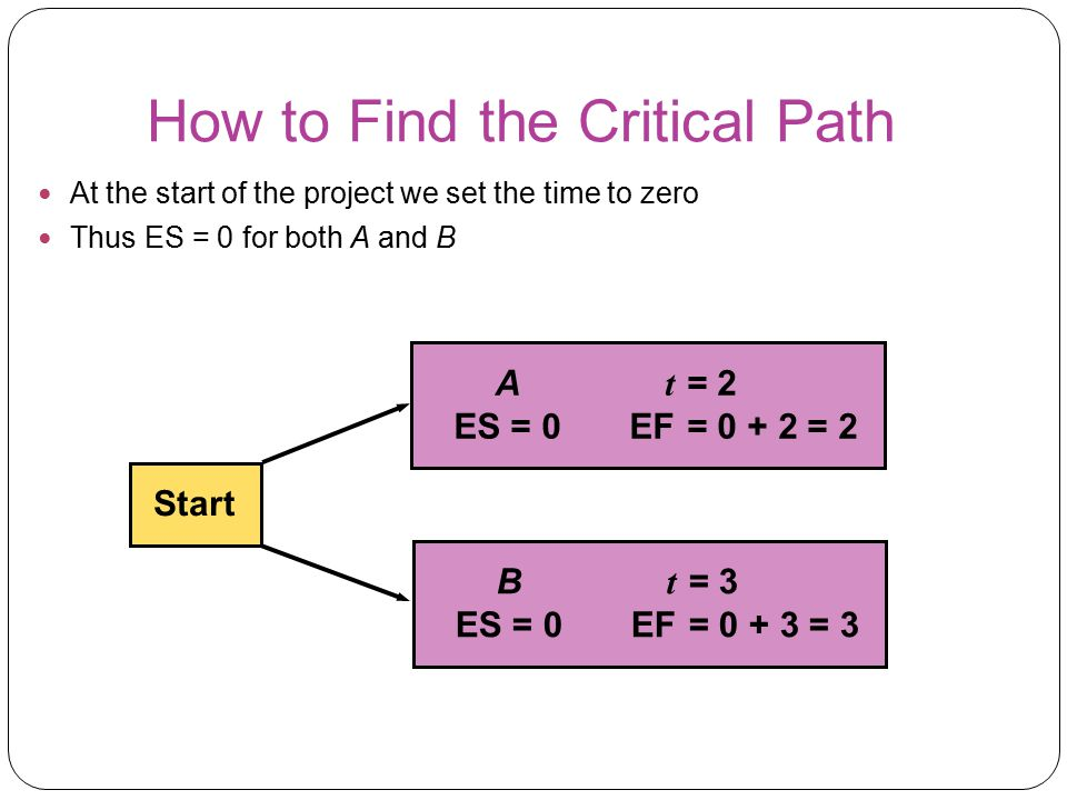 How to Find the Critical Path At the start of the project we set the time to zero Thus ES = 0 for both A and B Start A t = 2 ES = 0EF= 0 + 2 = 2 B t =