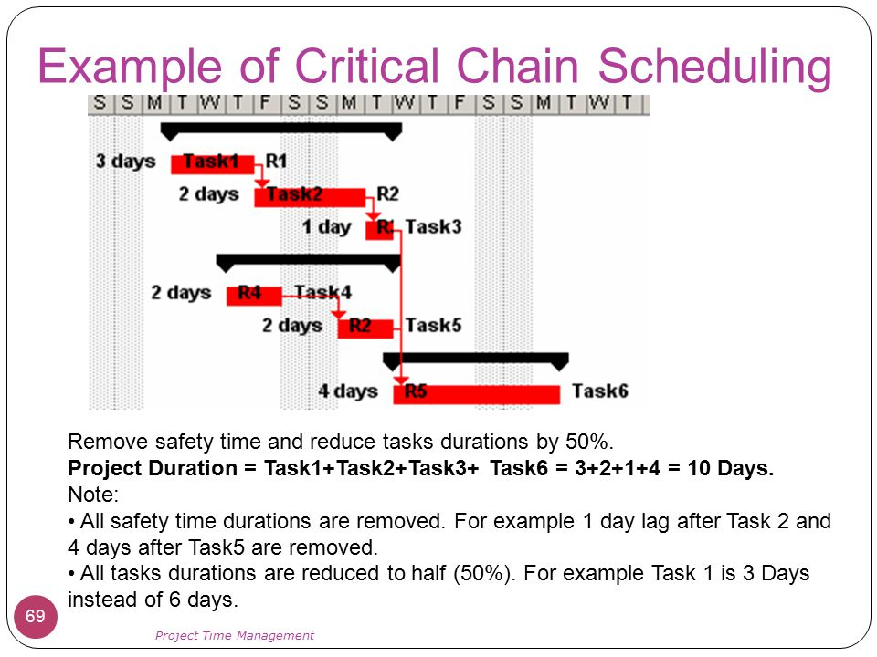 Example of Critical Chain Scheduling 69 Project Time Management Remove safety time and reduce tasks durations by 50%. Project Duration = Task1+Task2+T