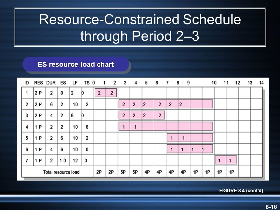 8-16 Resource-Constrained Schedule through Period 2–3 FIGURE 8.4 (cont'd) ES resource load chart