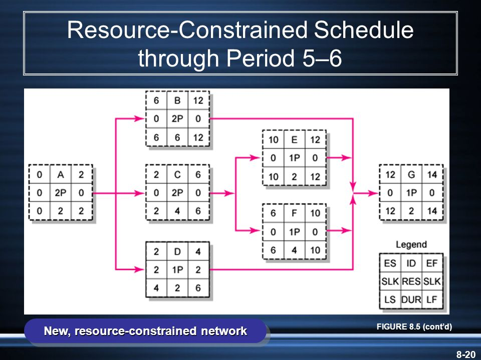 8-20 Resource-Constrained Schedule through Period 5–6 FIGURE 8.5 (cont'd) New, resource-constrained network