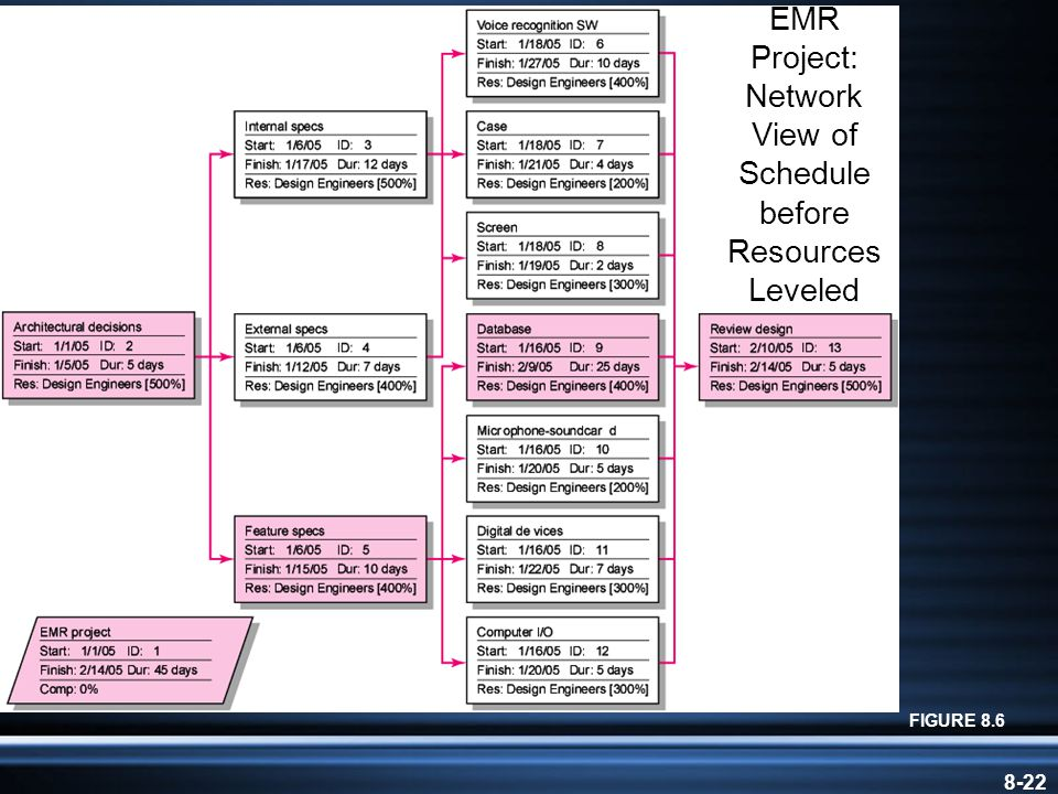 8-22 EMR Project: Network View of Schedule before Resources Leveled FIGURE 8.6