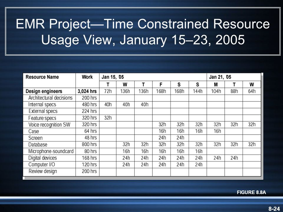 8-24 EMR Project—Time Constrained Resource Usage View, January 15–23, 2005 FIGURE 8.8A