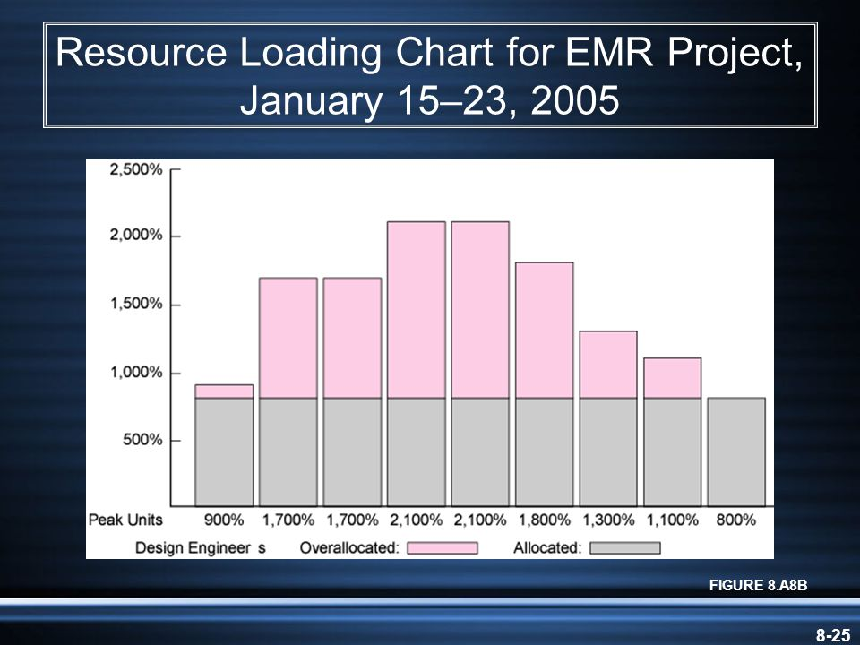 8-25 Resource Loading Chart for EMR Project, January 15–23, 2005 FIGURE 8.A8B