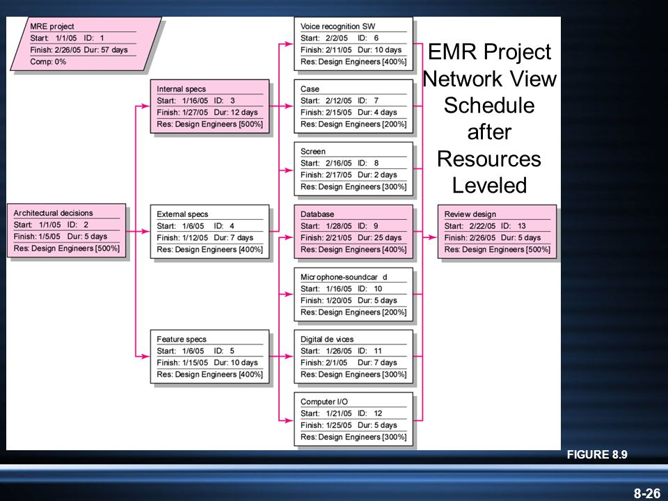 8-26 EMR Project Network View Schedule after Resources Leveled FIGURE 8.9