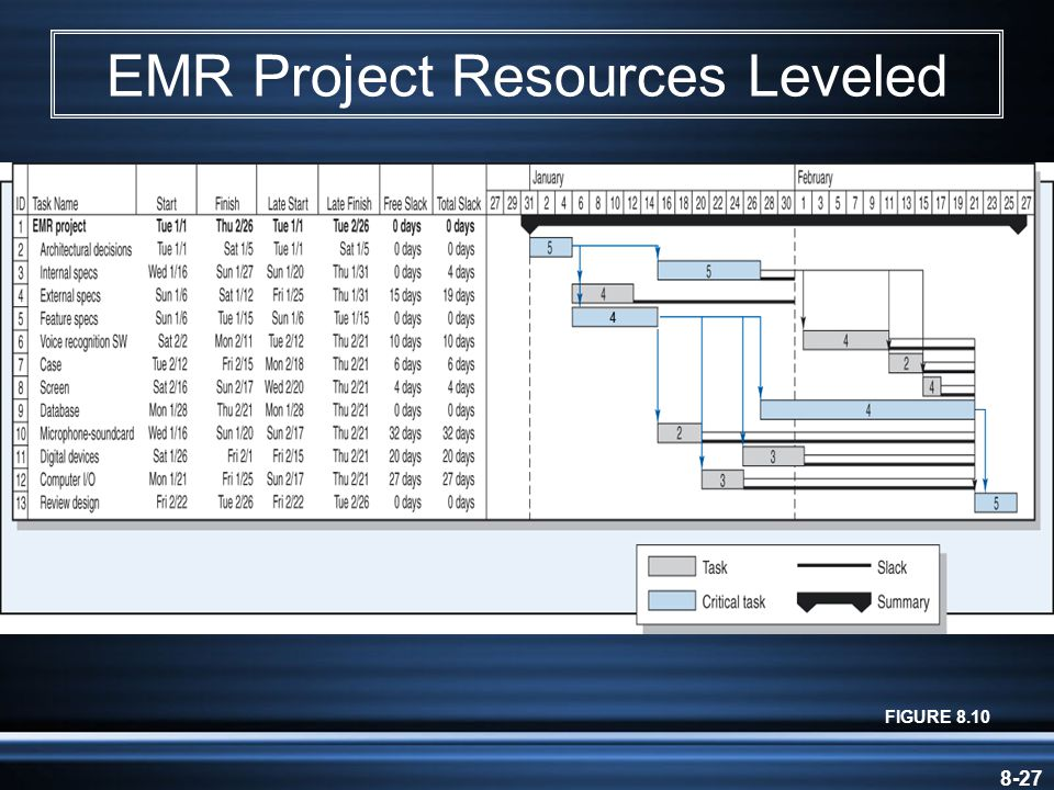 8-27 EMR Project Resources Leveled FIGURE 8.10