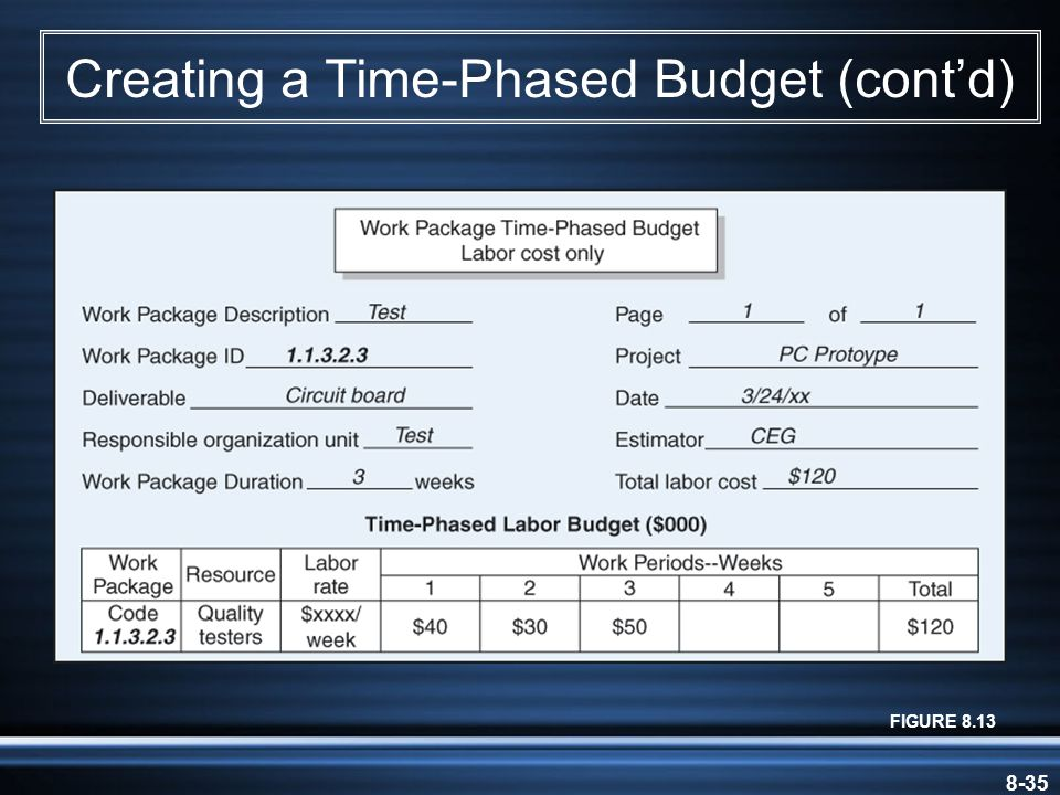 8-35 Creating a Time-Phased Budget (cont'd) FIGURE 8.13