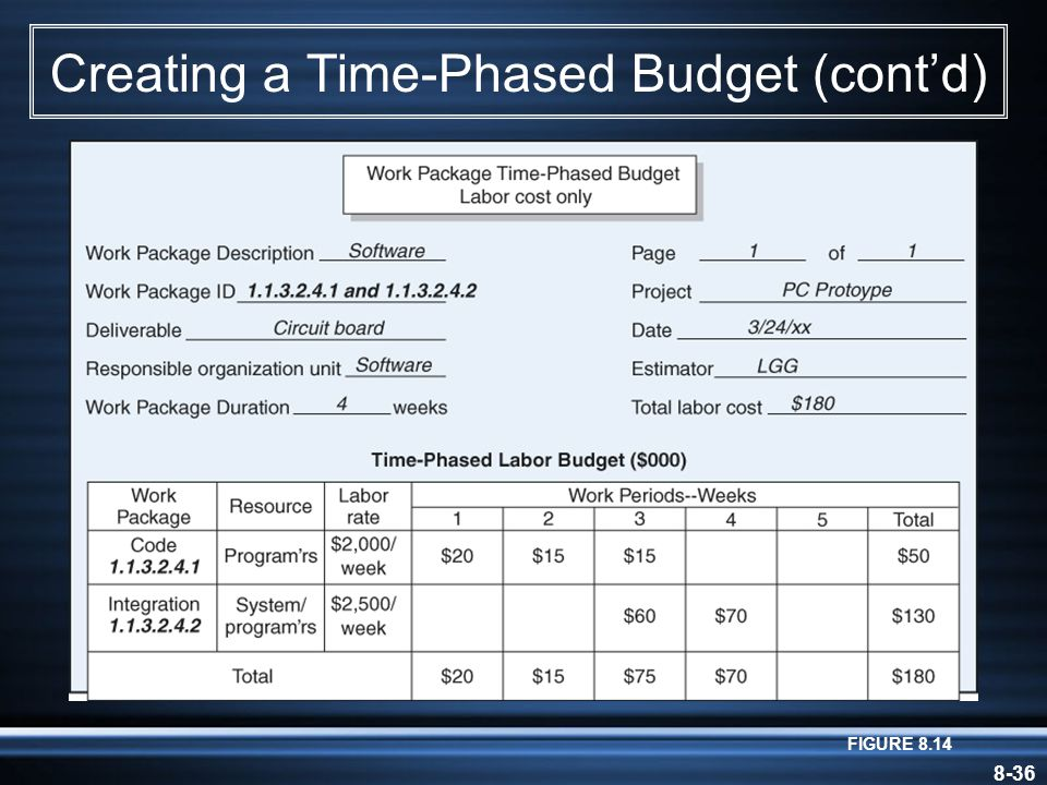 8-36 Creating a Time-Phased Budget (cont'd) FIGURE 8.14