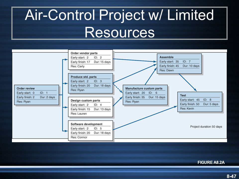 8-47 Air-Control Project w/ Limited Resources FIGURE A8.2A