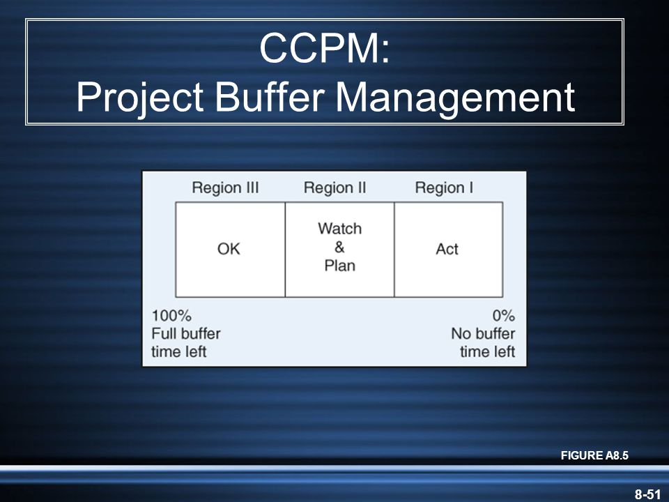 8-51 CCPM: Project Buffer Management FIGURE A8.5