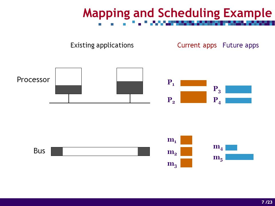 7 of 14 7 /23 Mapping and Scheduling Example Processor Bus Current appsFuture appsExisting applications P3P3 P4P4 m4m4 m5m5 P1P1 P2P2 m1m1 m2m2 m3m3
