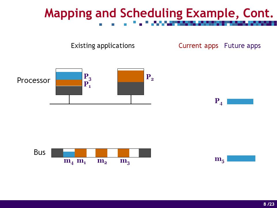 8 of 14 8 /23 Mapping and Scheduling Example, Cont.