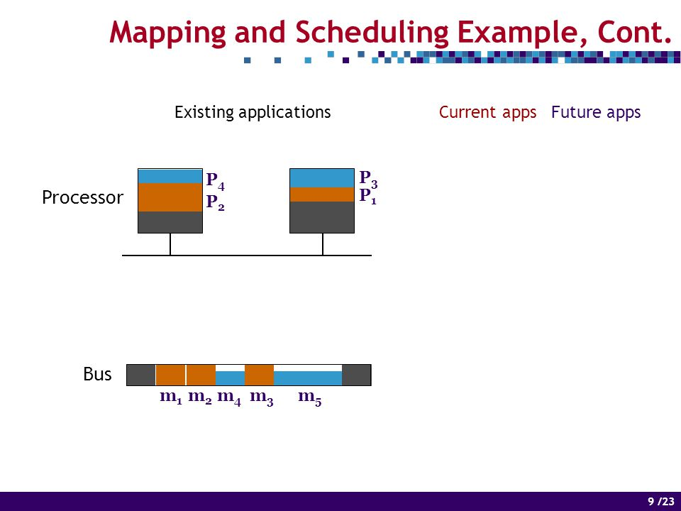 9 of 14 9 /23 Mapping and Scheduling Example, Cont.