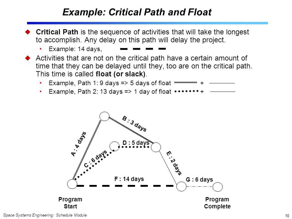 Space Systems Engineering: Schedule Module 10 Example: Critical Path and Float  Critical Path is the sequence of activities that will take the longest to accomplish.