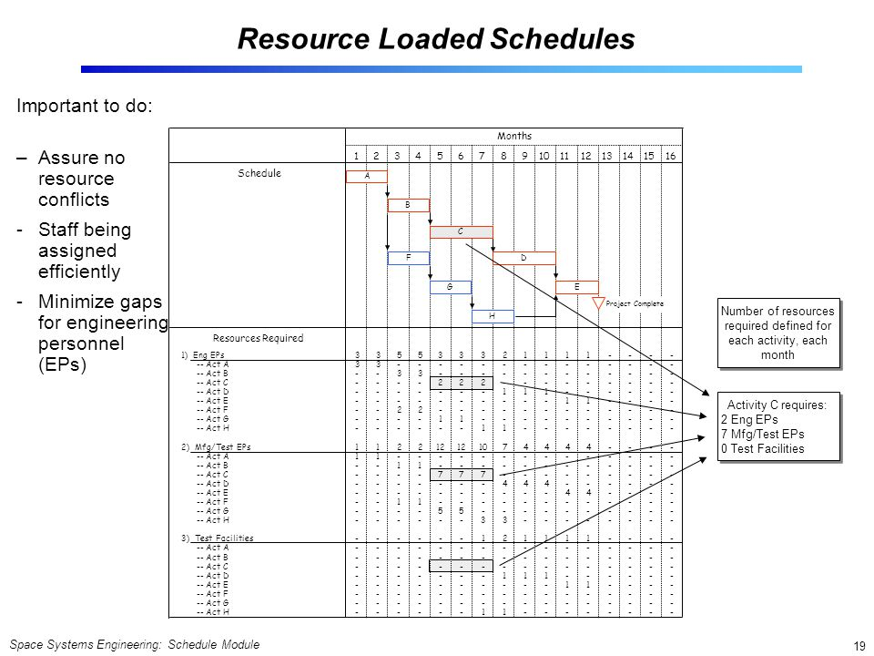 Space Systems Engineering: Schedule Module 19 32876 Resource Loaded Schedules Important to do: –Assure no resource conflicts -Staff being assigned eff