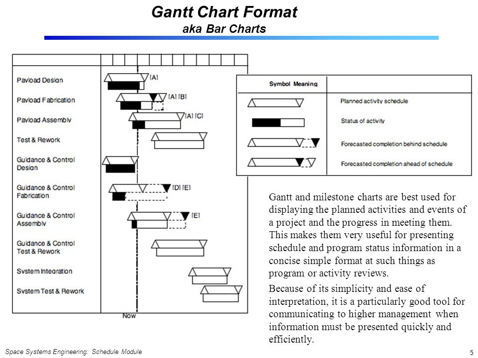 Space Systems Engineering: Schedule Module 5 Gantt Chart Format aka Bar Charts Gantt and milestone charts are best used for displaying the planned act