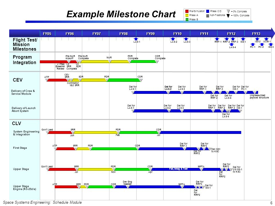 Space Systems Engineering: Schedule Module 7 Milestone or Event Charts Example Symbols Used on Milestone Charts  Key features: Displays activity milestones against time.