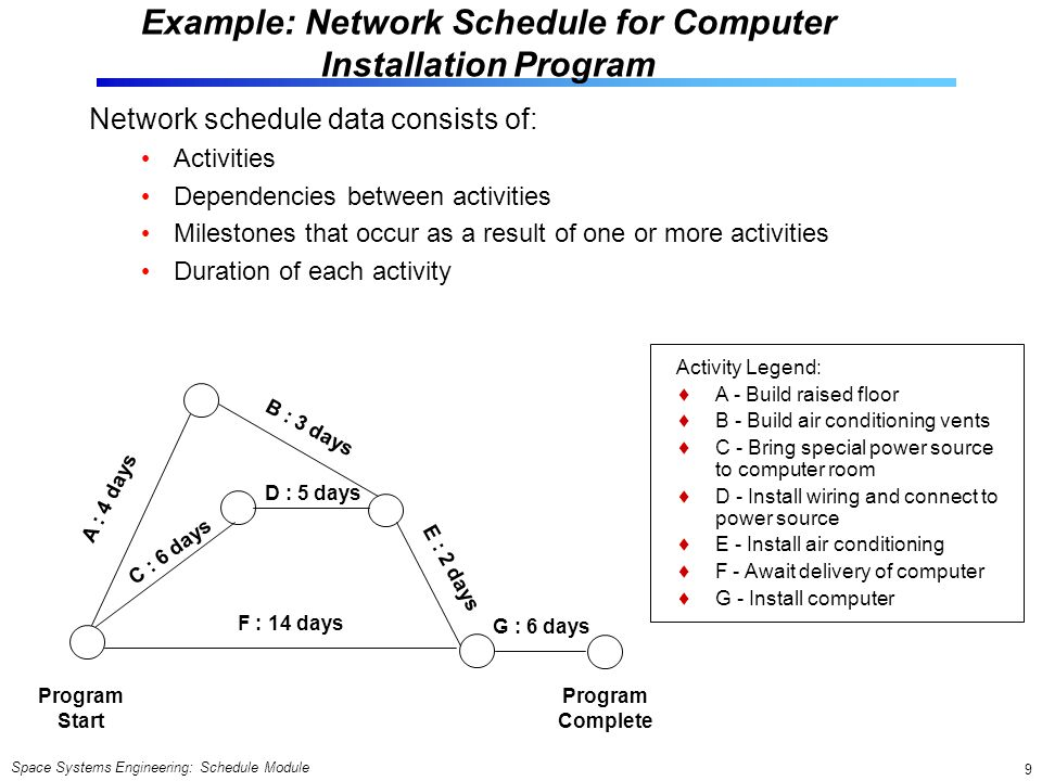 Space Systems Engineering: Schedule Module 9 Example: Network Schedule for Computer Installation Program Network schedule data consists of: Activities Dependencies between activities Milestones that occur as a result of one or more activities Duration of each activity Program Start Program Complete A : 4 days B : 3 days C : 6 days D : 5 days F : 14 days G : 6 days E : 2 days Activity Legend:  A - Build raised floor  B - Build air conditioning vents  C - Bring special power source to computer room  D - Install wiring and connect to power source  E - Install air conditioning  F - Await delivery of computer  G - Install computer