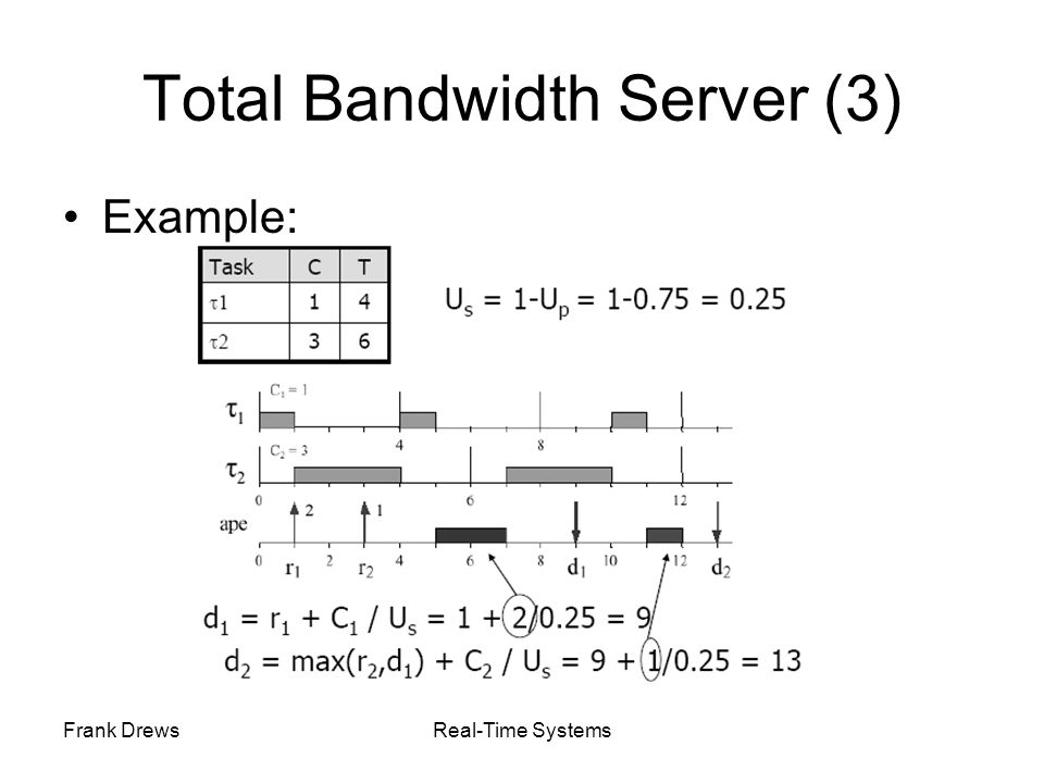 Frank DrewsReal-Time Systems Total Bandwidth Server (3) Example: