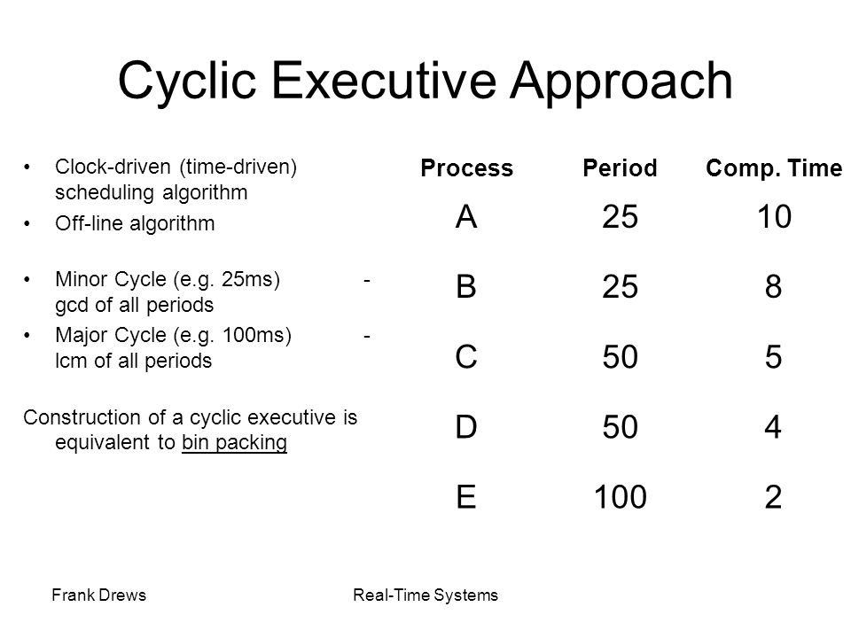 Frank DrewsReal-Time Systems Cyclic Executive Approach Clock-driven (time-driven) scheduling algorithm Off-line algorithm Minor Cycle (e.g. 25ms)- gcd
