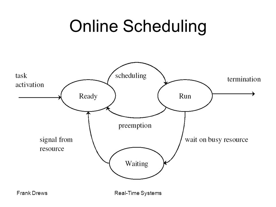 Frank DrewsReal-Time Systems Online Scheduling