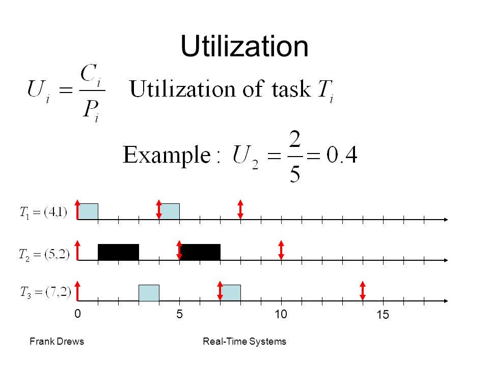 Frank DrewsReal-Time Systems Utilization 0 510 15