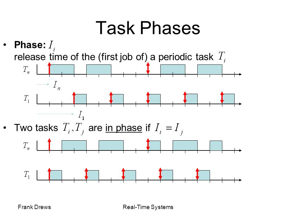 Frank DrewsReal-Time Systems Task Phases Phase: release time of the (first job of) a periodic task Two tasks are in phase if