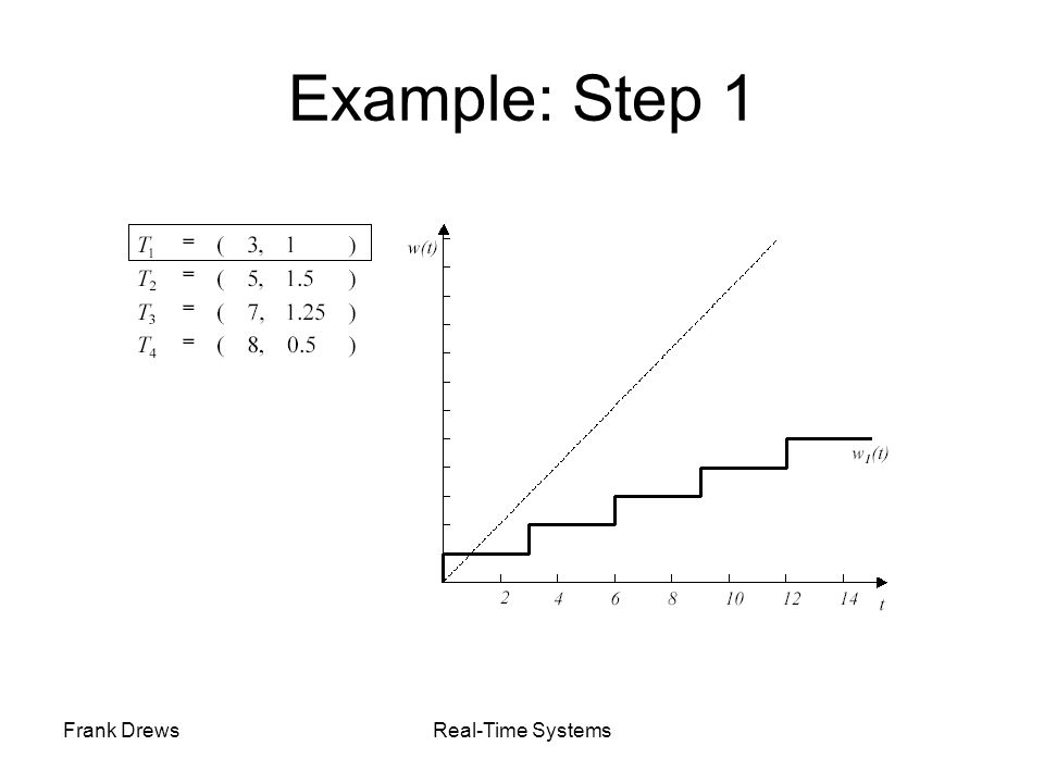 Frank DrewsReal-Time Systems Example: Step 1
