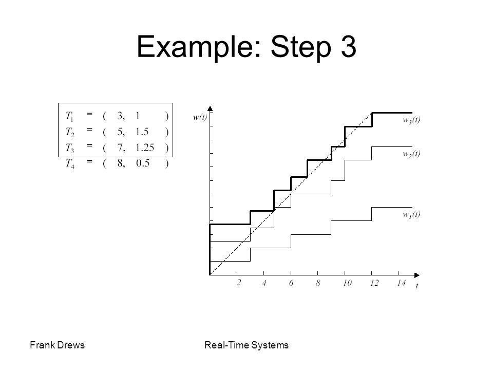 Frank DrewsReal-Time Systems Example: Step 3