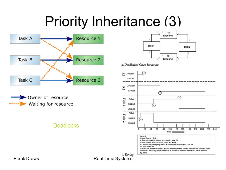 Frank DrewsReal-Time Systems Priority Inheritance (3) Deadlocks