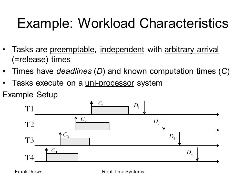 Frank DrewsReal-Time Systems Background Scheduling Utilization factor under RM < 1 –some processor time is left, it can be used for aperiodic tasks High periodic load –bad response time for aperiodic tasks Applicable only if no stringent timing requirements for aperiodic tasks Major advantage: simplicity