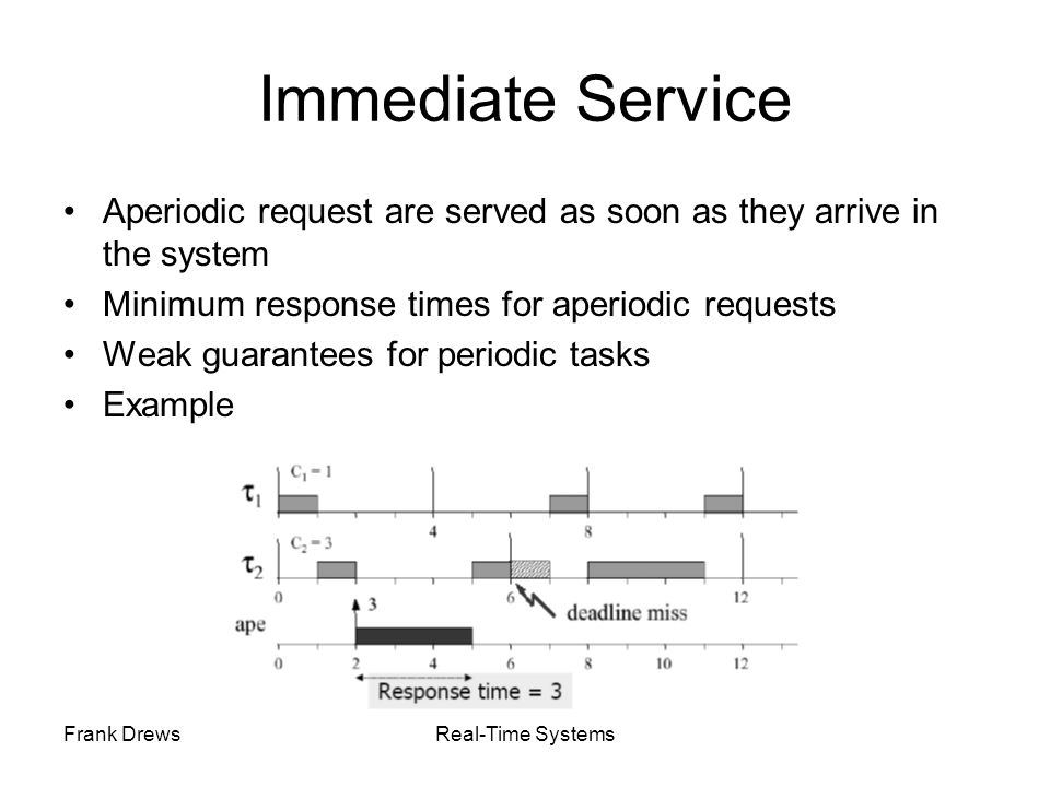 Frank DrewsReal-Time Systems Immediate Service Aperiodic request are served as soon as they arrive in the system Minimum response times for aperiodic