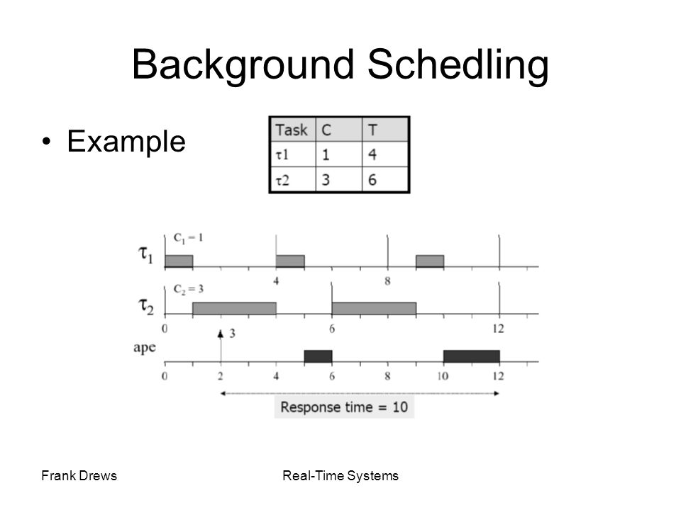 Frank DrewsReal-Time Systems Background Schedling Example