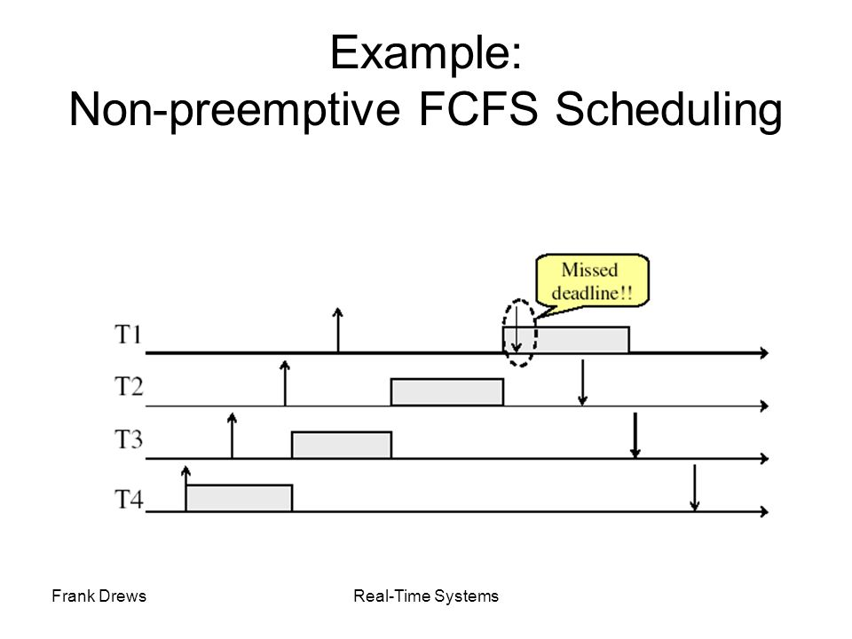 Frank DrewsReal-Time Systems Example: Round-Robin Scheduling