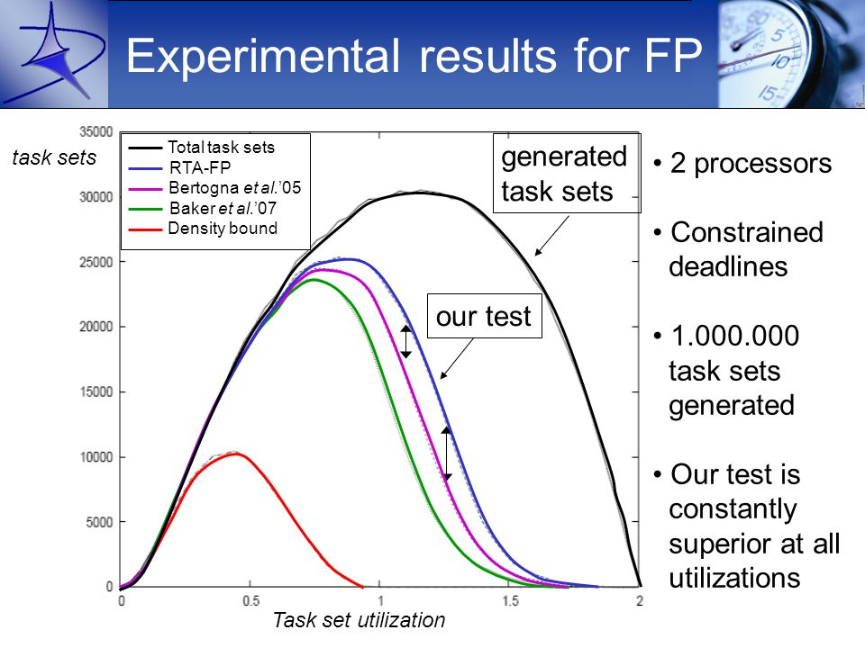 Experimental results for FP 2 processors Constrained deadlines 1.000.000 task sets generated Our test is constantly superior at all utilizations generated task sets our test Task set utilization task sets Density bound Baker et al.'07 Bertogna et al.'05 RTA-FP Total task sets