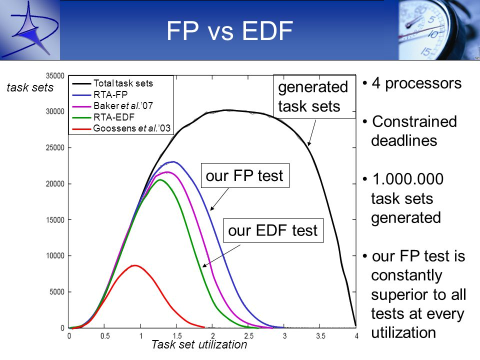 FP vs EDF 4 processors Constrained deadlines 1.000.000 task sets generated our FP test is constantly superior to all tests at every utilization generated task sets our FP test Task set utilization task sets our EDF test Goossens et al.'03 RTA-EDF Baker et al.'07 RTA-FP Total task sets