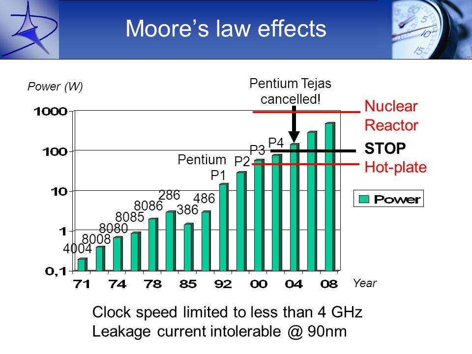 Moore's law effects 4004 8008 8080 8085 8086 286 386 486 Pentium P1 P2 P4 Pentium Tejas cancelled.