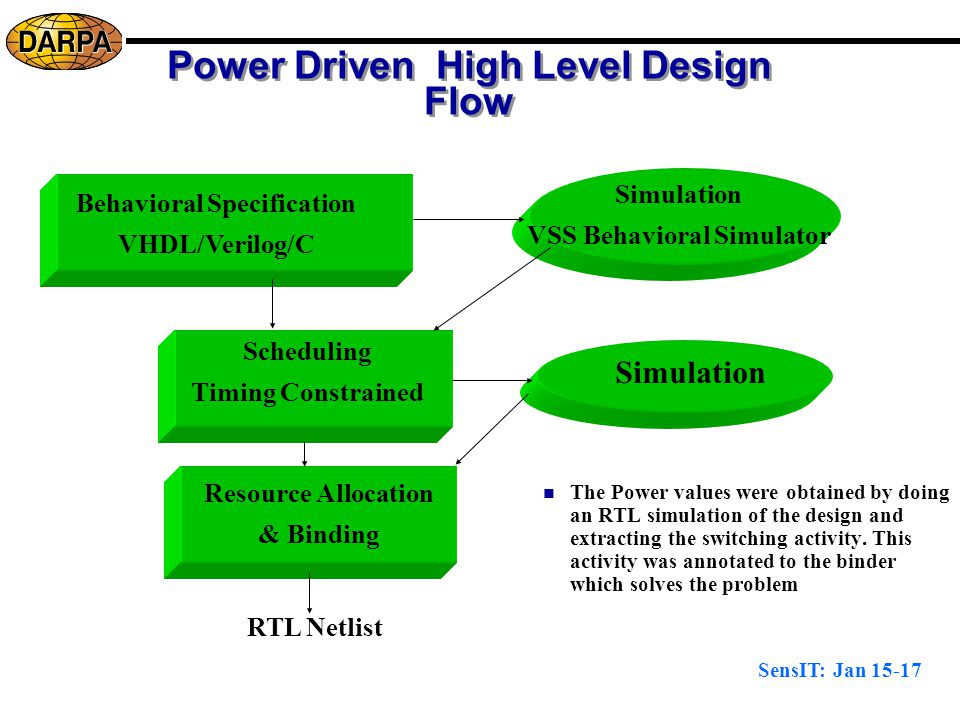 SensIT: Jan 15-17 Power Driven High Level Design Flow Behavioral Specification VHDL/Verilog/C Simulation VSS Behavioral Simulator Scheduling Timing Constrained Resource Allocation & Binding RTL Netlist Simulation The Power values were obtained by doing an RTL simulation of the design and extracting the switching activity.