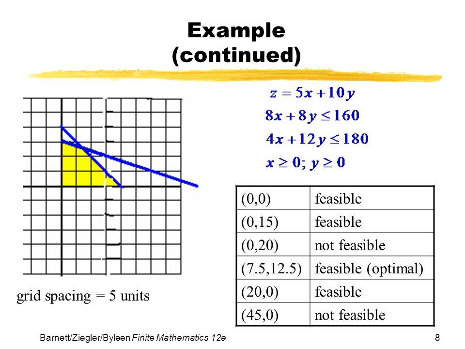 8Barnett/Ziegler/Byleen Finite Mathematics 12e Example (continued) grid spacing = 5 units (0,0)feasible (0,15)feasible (0,20)not feasible (7.5,12.5)fe