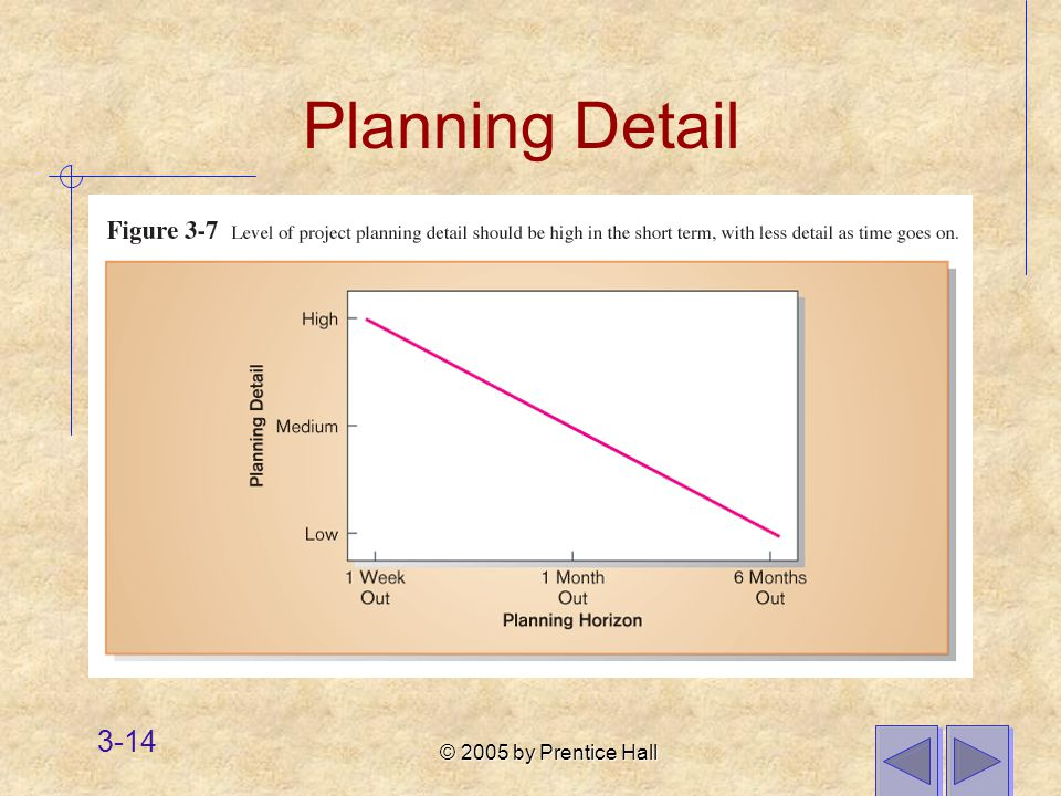 © 2005 by Prentice Hall 3-14 Planning Detail