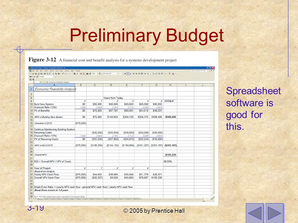 © 2005 by Prentice Hall 3-19 Preliminary Budget Spreadsheet software is good for this.