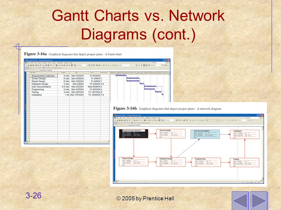 © 2005 by Prentice Hall 3-26 Gantt Charts vs. Network Diagrams (cont.)