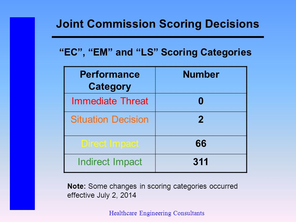 Joint Commission Scoring Decisions Healthcare Engineering Consultants Performance Category Number Immediate Threat0 Situation Decision2 Direct Impact6